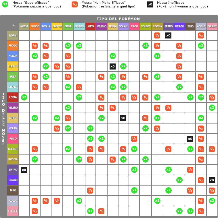 Tipi Ed Efficacia Pokémon World Tng Enciclopedia Pokémon
